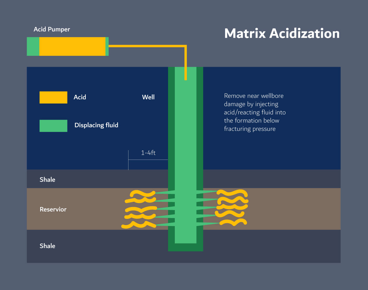 Matrix Acid Stimulation Dubai Petroleum